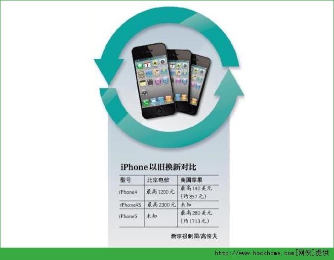 苹果以旧换新政策详解 苹果回收计划换新机价格查询[图]图片1_嗨客手机站