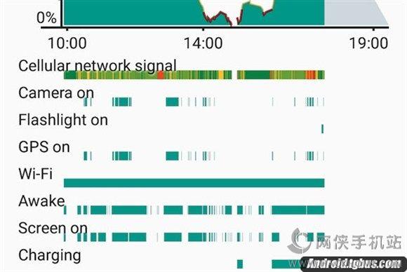 Android6.0新功能曝光功:可查看摄像头使用记录[多图]图片2