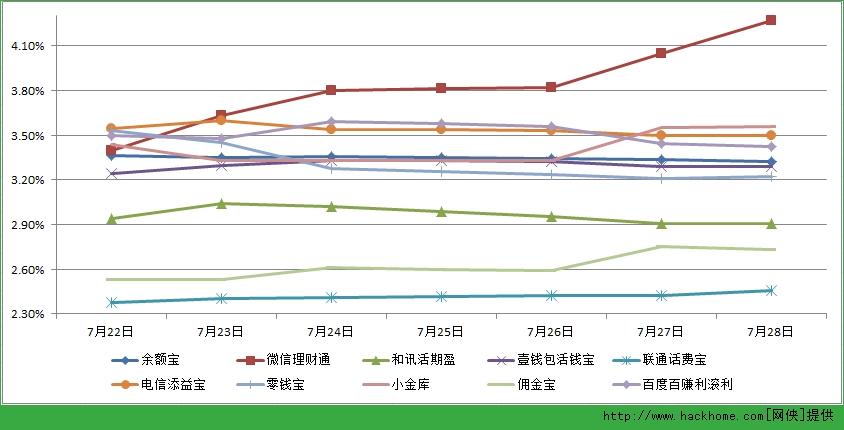 主要互联网理财产品七日年化收益率走势图