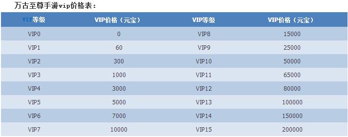 万古至尊手游vip会员等级特权介绍[图]