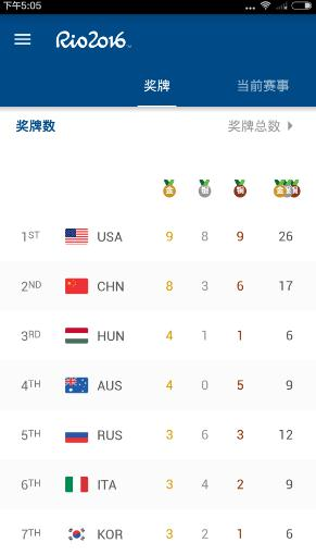 Rio 2016软件怎么查看奖牌榜?Rio 2016里约奥运会查看金牌榜教程[多图]