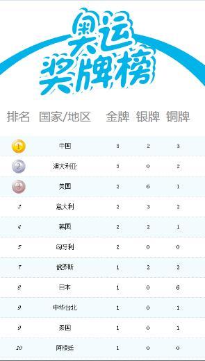 里约奥运会首日金牌榜详情:中国排名第一[图]