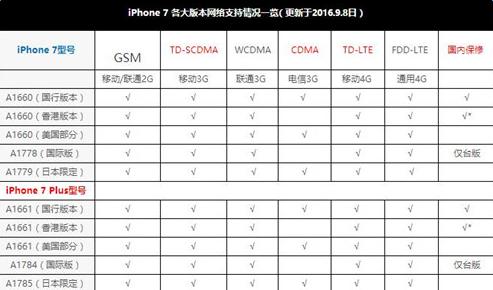 iphone7/Plus国行怎么区别  iphone7/Plus国行型号一览[多图]