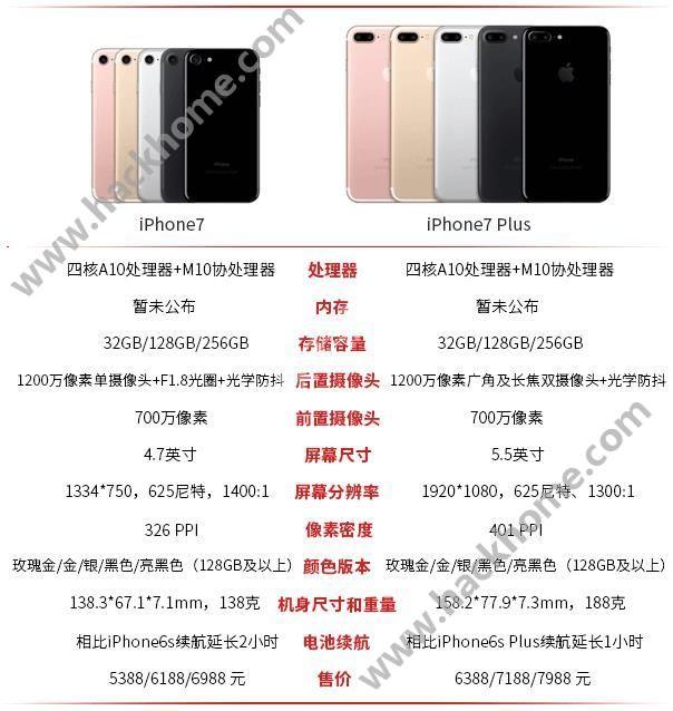 iPhone7尺寸多大?iPhone7/7 plus参数配置详情[图]图片1_嗨客手机站