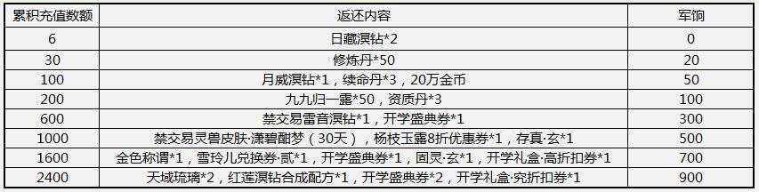 天下3手游2月23日更新维护公告 入学礼系列活动上线[多图]