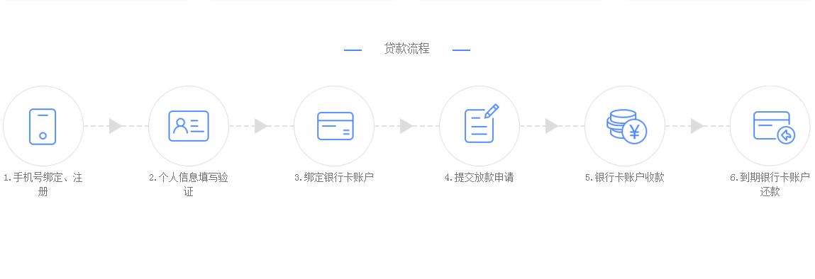 小易贷app怎么贷款?小易贷app贷款流程介绍[多图]