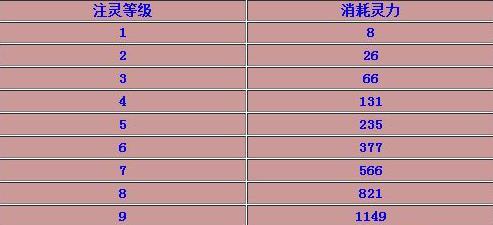 传奇霸业手游注灵12一共要多少注灵?满级注灵所需灵力一览[图]