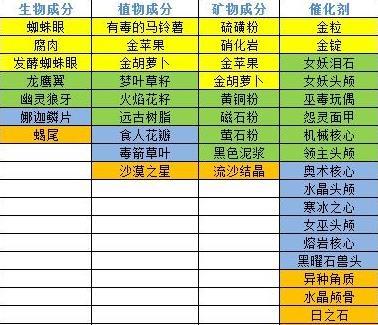 奶块炼金配方大全 炼金台合成表[图]