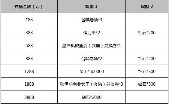 神无月2017国庆中秋活动有哪些 国庆中秋活动奖励介绍[多图]