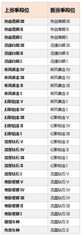QQ飞车手游S5赛季继承表 S5赛季继承规则[多图]