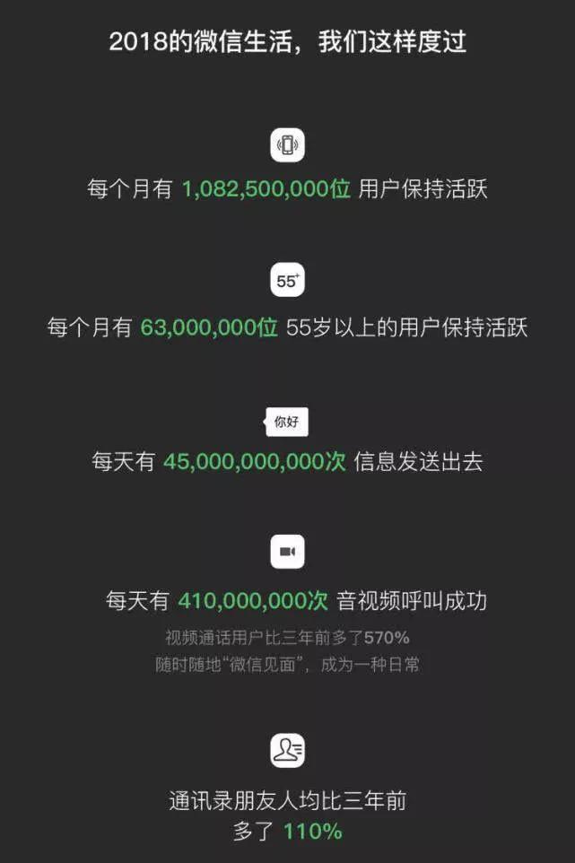 朋友圈2018微信数据报告游戏在线玩入口地址图3:
