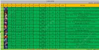 云顶之弈S2低费英雄排名 9.22最强低费棋子大全图片3