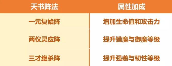 完美世界手游天书阵法升级 一元复始阵获取及天书作用详解[多图]
