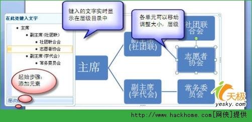 wps > word2007新功能smartart