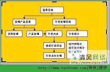 xp绘制流程图[多图]