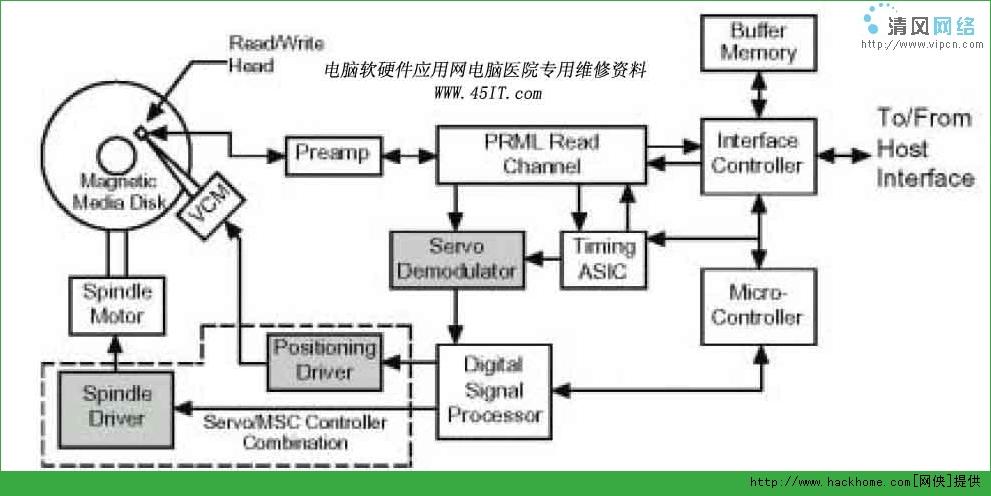 常见硬盘电路原理分析
