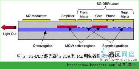 dbr激光器原理 激光发生器的原理和制作方法?