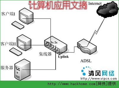 最常见的连接共享网络拓扑结构